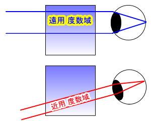 眼鏡の遠近両用の網膜像のイメージ